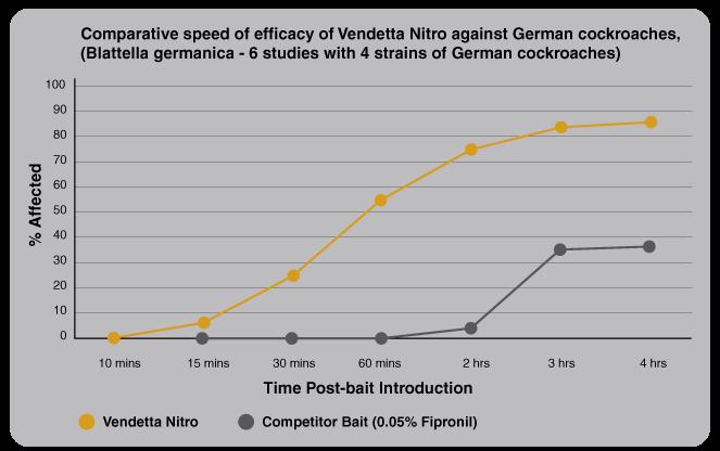 Vendetta NITRO Chart